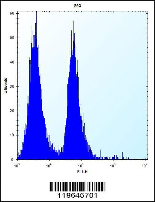 MLM antibody - C - terminal region (OAAB09170) in 293 cells using Flow Cytometry